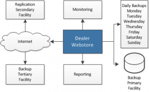 Dealer ecommerce webstore backup, replication and monitoring