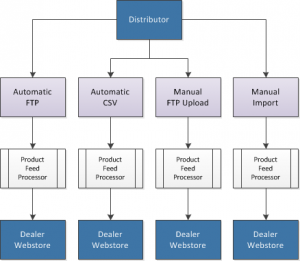 Distributor to Dealer Webstore Product Feed