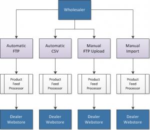 Wholesaler Dealer Webstore Product Feed